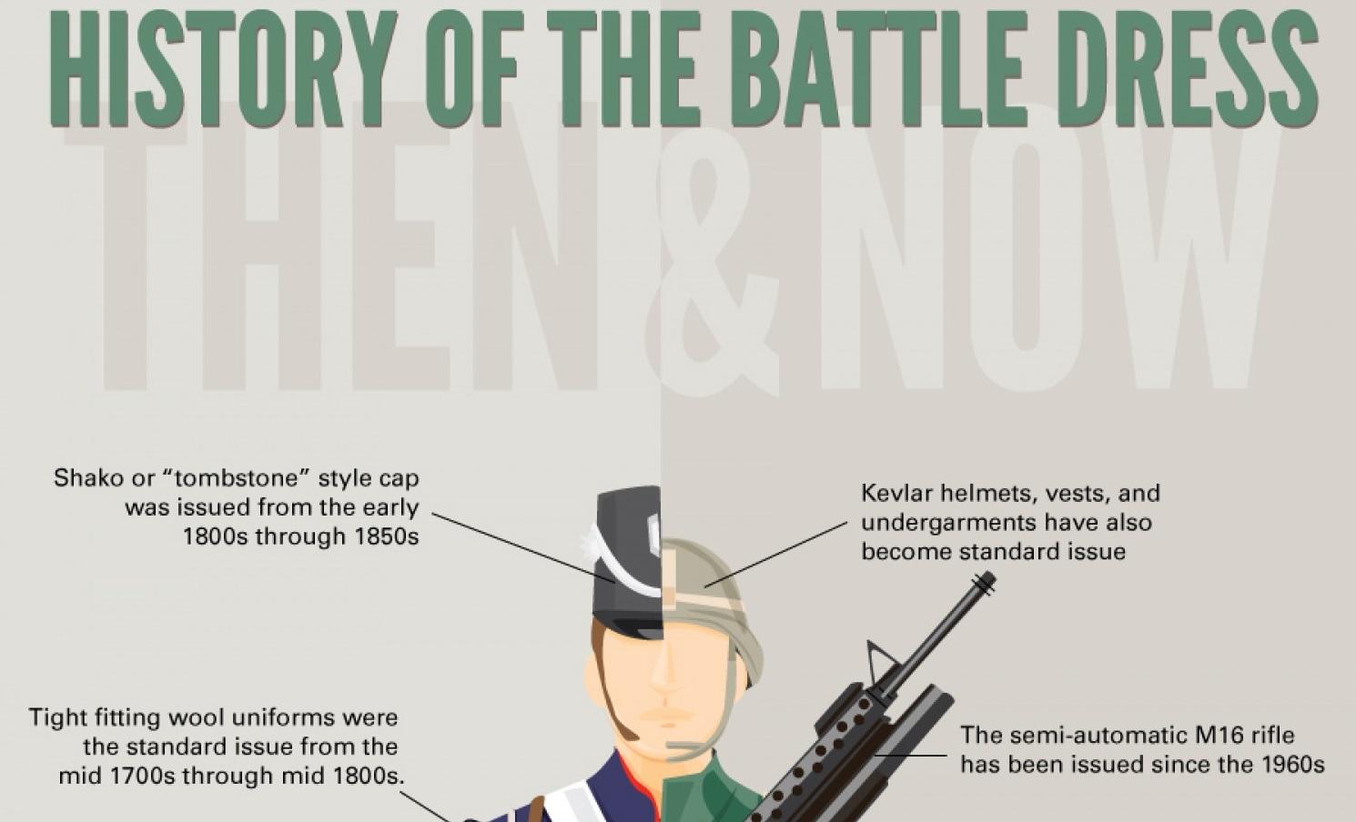 Vestimenta de los soldados del US Army, Infografía - Curiosidades de la Historia