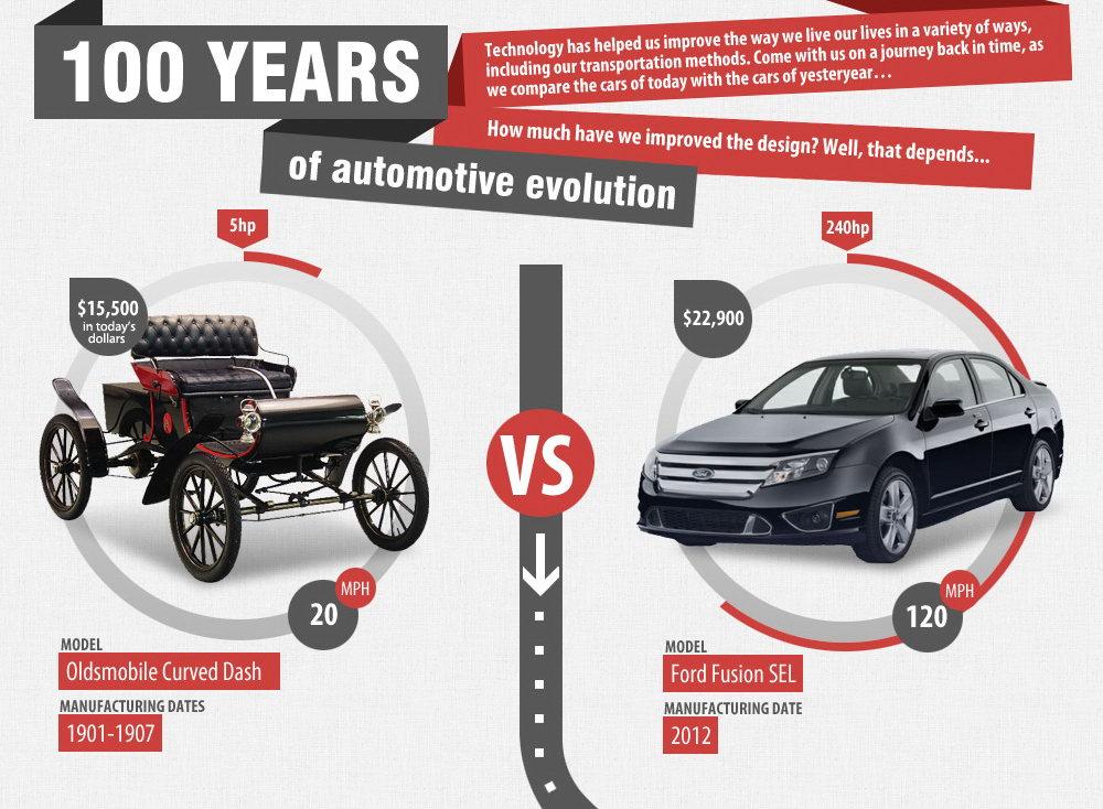 Infografía historia del automóvil