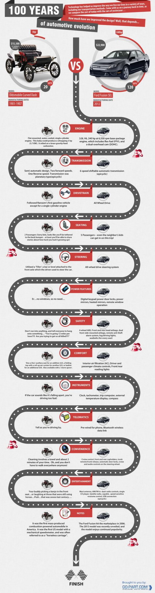 Infografia Historia del Automovil