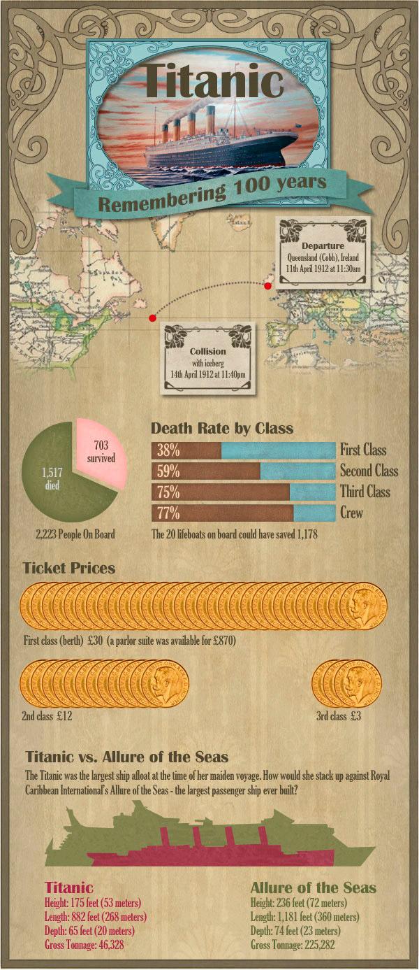Infografía del Titanic