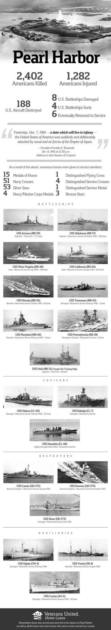 Infografia Pearl Harbor