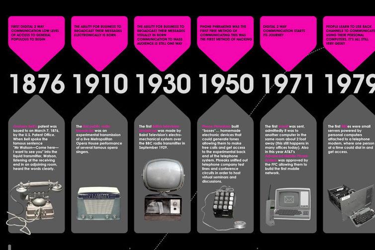 Historia de las comunicaciones - Curiosidades de la Histor