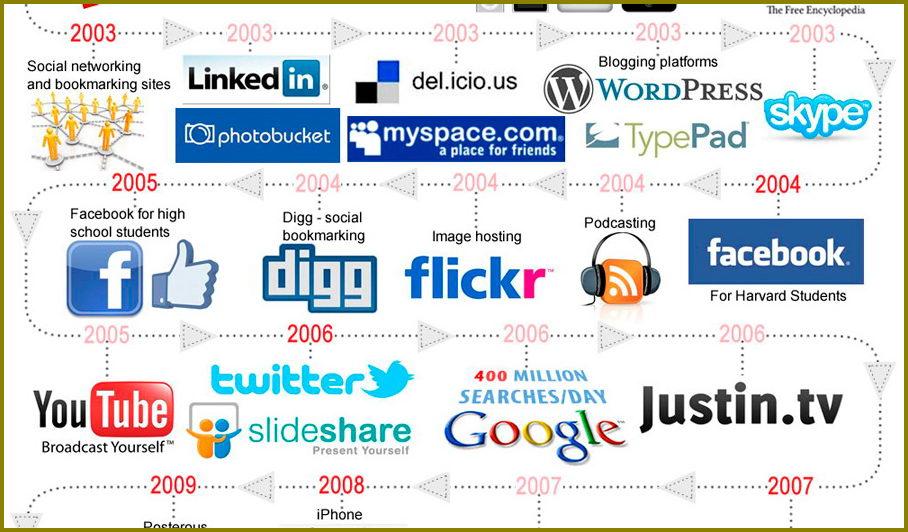 Infografía de la historia de las Redes Sociales