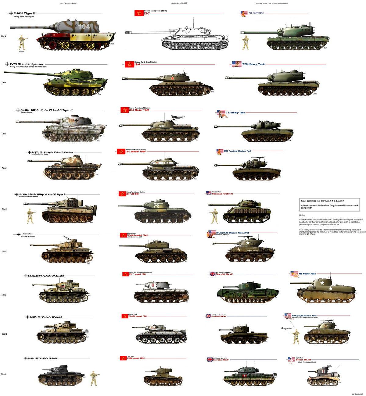 Infografia todos los blindados Segunda Guerra Mundial - Curiosidades de la Historia