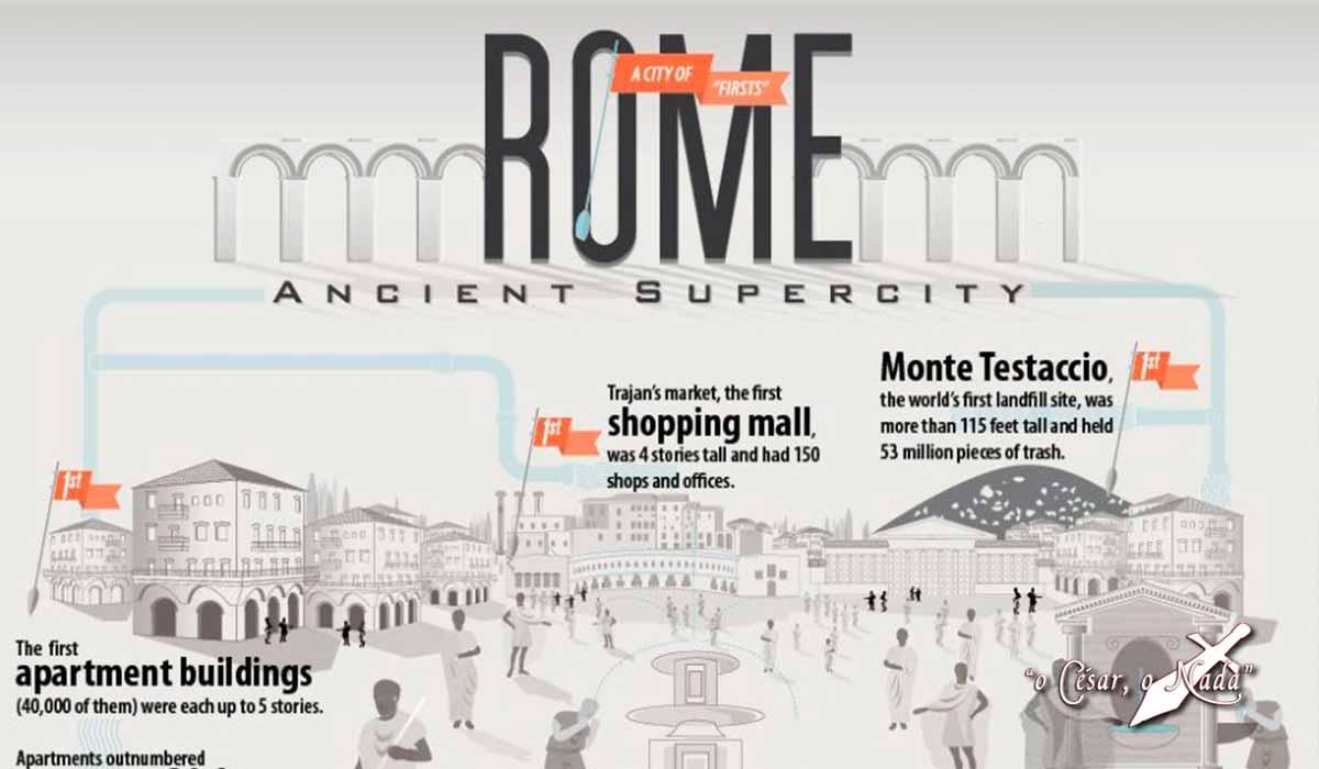 Infografia Datos Roma