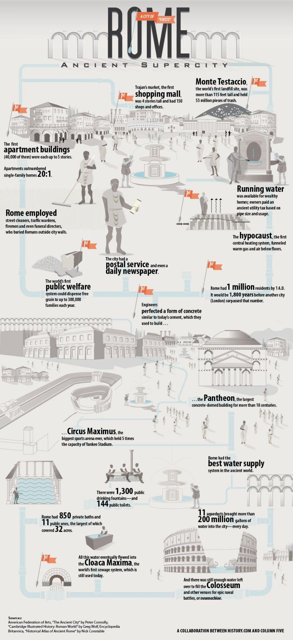 Datos de la ciudad eterna, la antigua Roma, Infografia - Curiosidades de la Historia