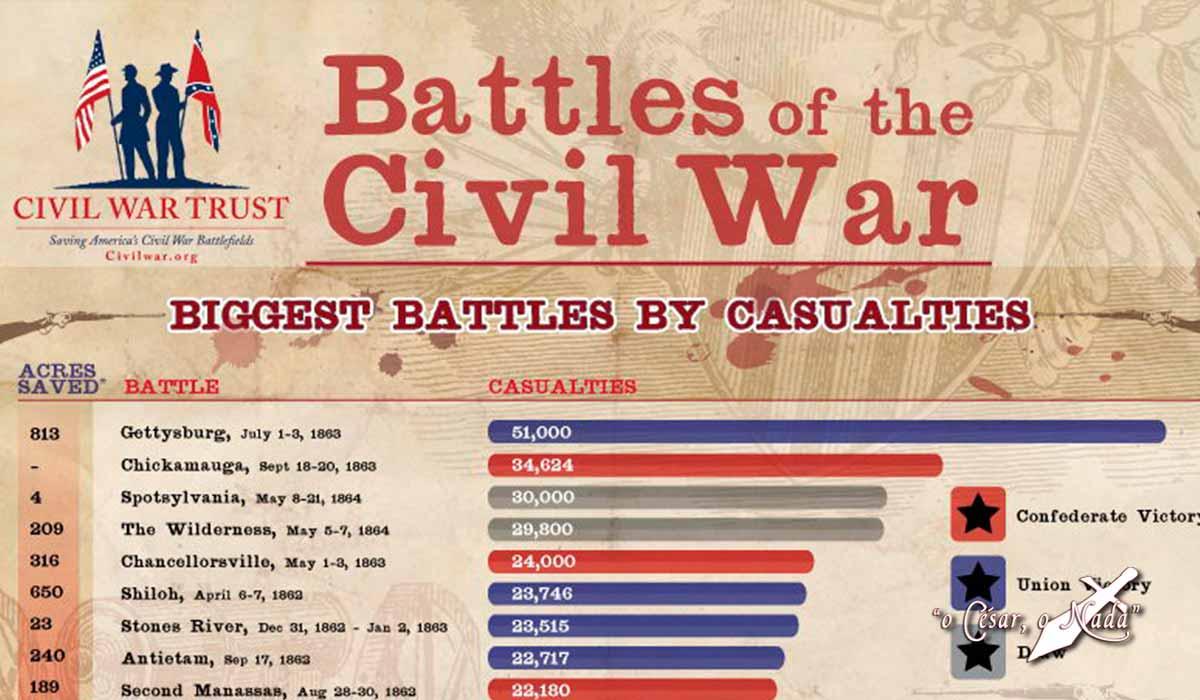 Batallas de la Guerra Civil Norteamericana