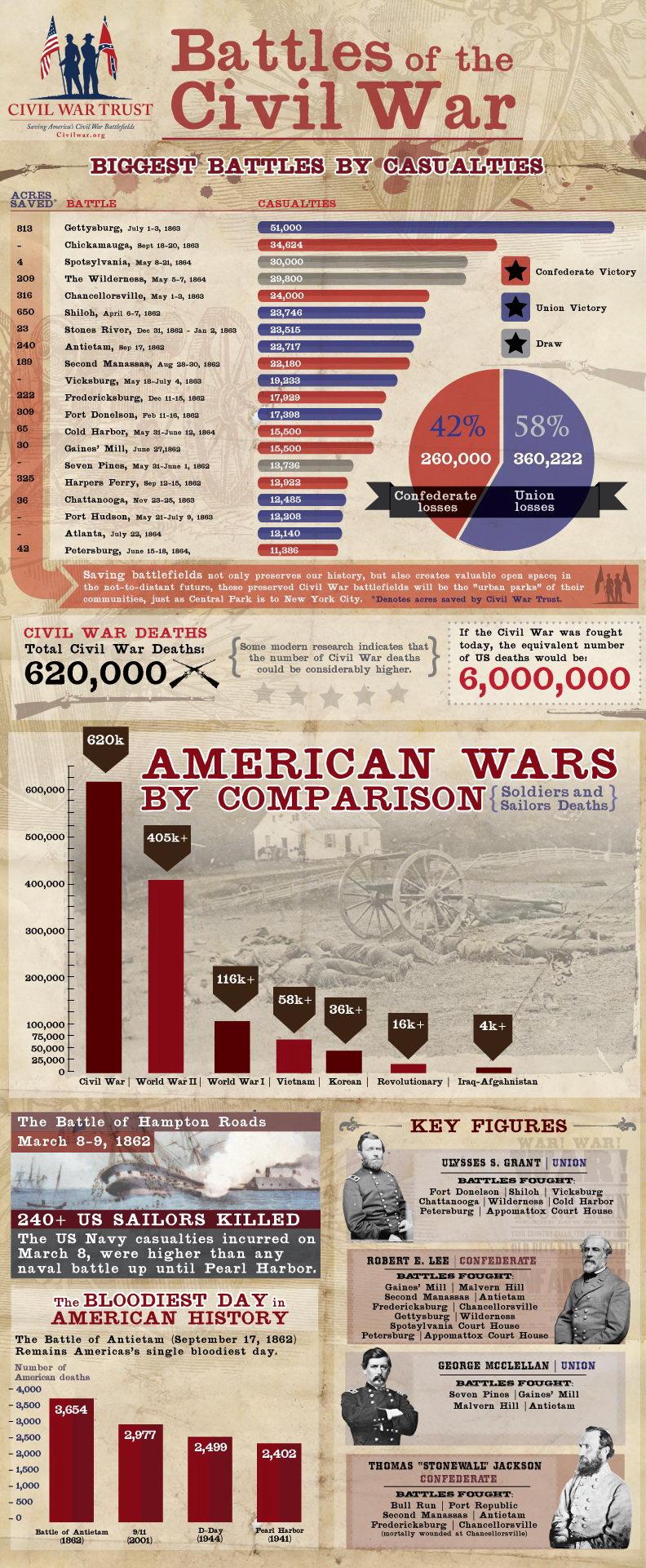 Batallas de la Guerra Civil Norteamericana Infografia - Curiosidades de la Historia