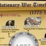 La Guerra de Independencia de los Estados Unidos - Curiosidades de la Historia