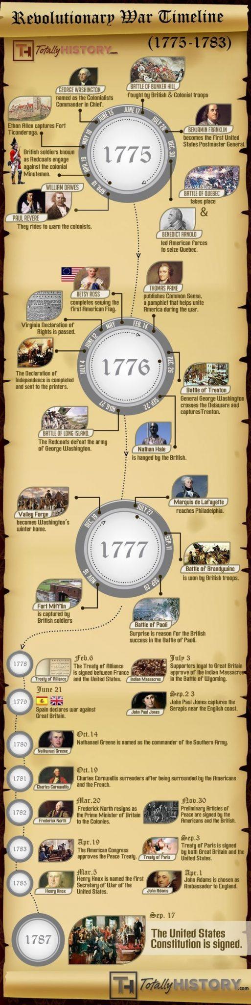 La Guerra de Independencia de los Estados Unidos - Infografia - Curiosidades de la Historia