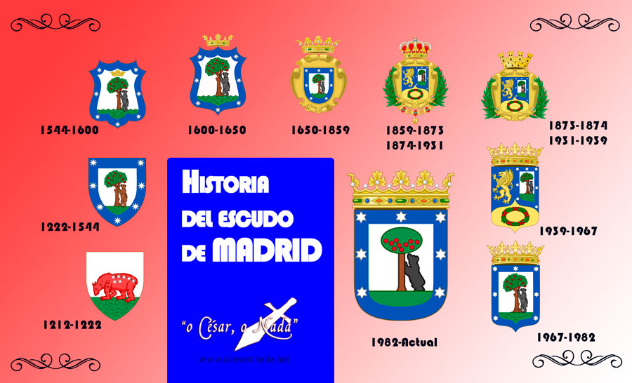 historia escudo de madrid - Curiosidades de la historia