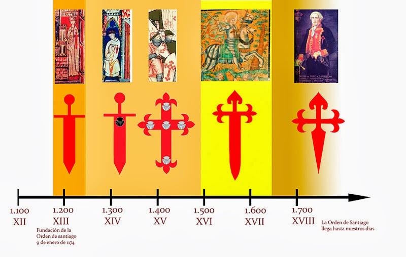 Cruz de la Orden de santiago