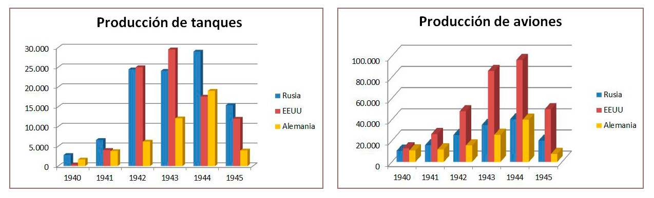 grafica produccion segunda guerra mundial