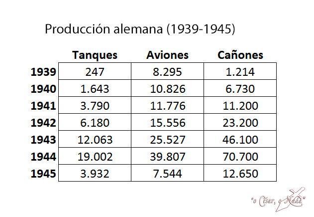 produccion alemania segunda guerra mundial