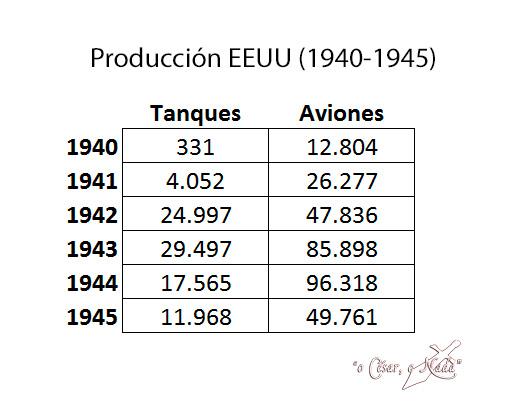 produccion estados unidos segunda guerra mundial