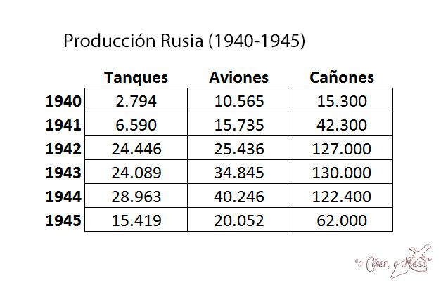 produccion rusia union sovietica segunda guerra mundial