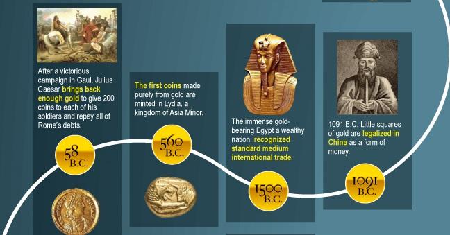 Infografia historia del oro