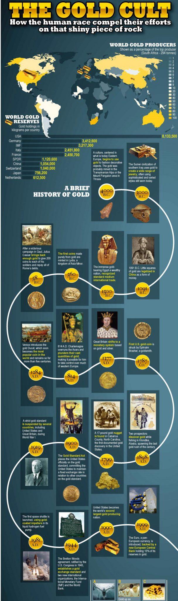 Infografia Culto al oro